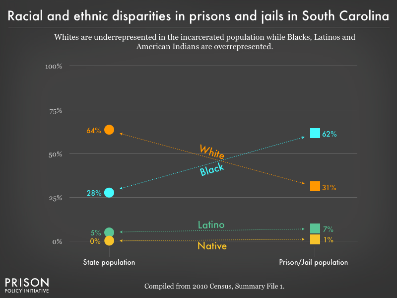 Racial disparities show whites are underrepresented while racial minorities are over-represented in prisons & jails.